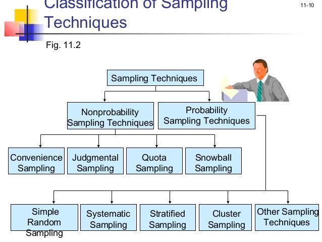 snowball sampling pdf