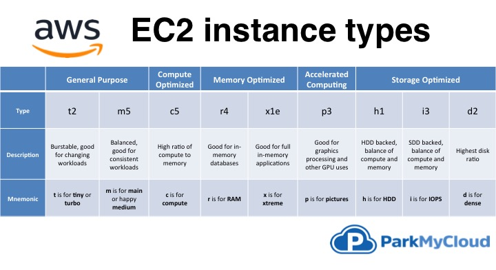 you have an application running on an ec2 instance