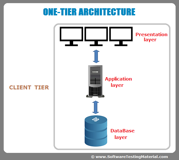 one single application layer