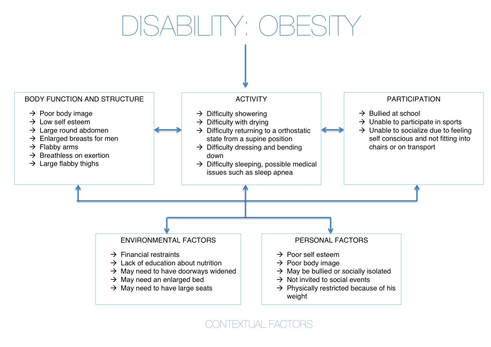 obesity definition pdf