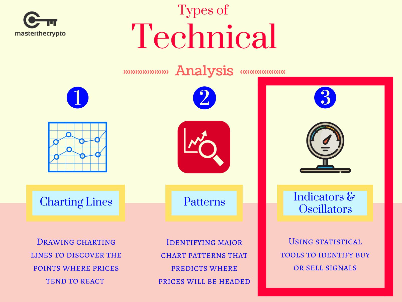 technical indicators pdf