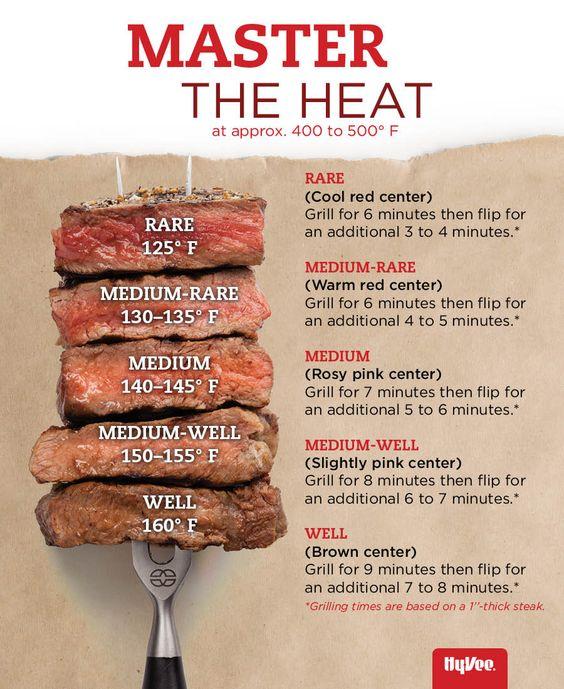 steak cook guide