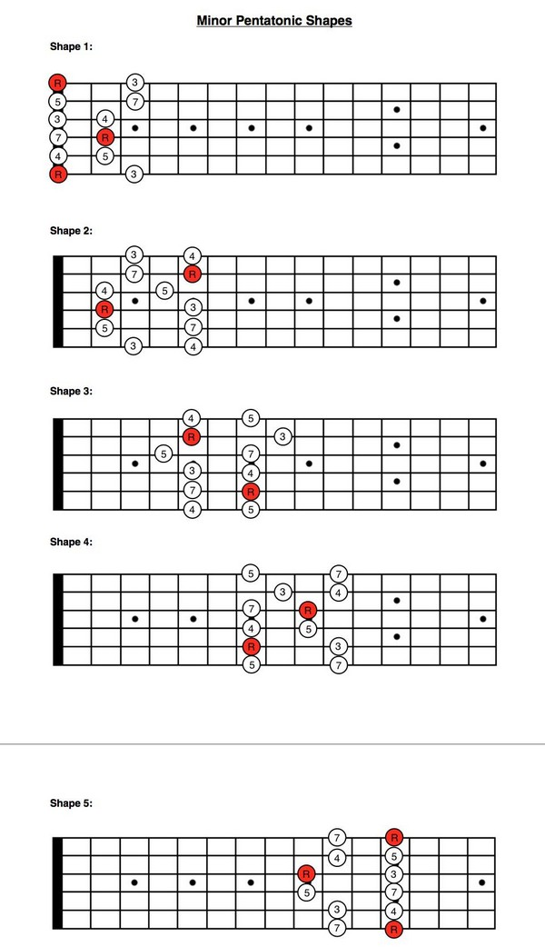 minor pentatonic scale positions pdf