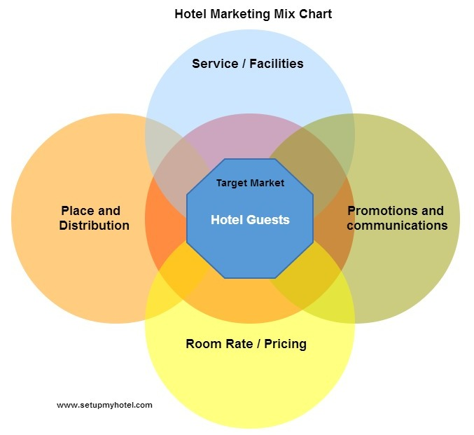 sample of market mix for a hotel